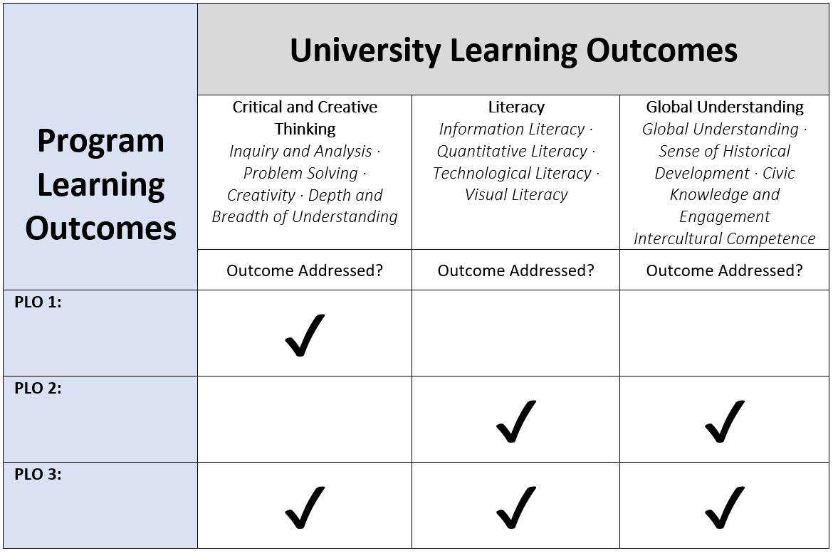 A plan for program learning outcomes